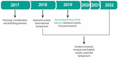 International Year of the Salmon Timeframe