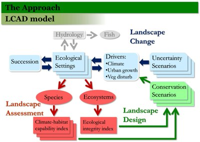 Designing Sustainable Landscapes
