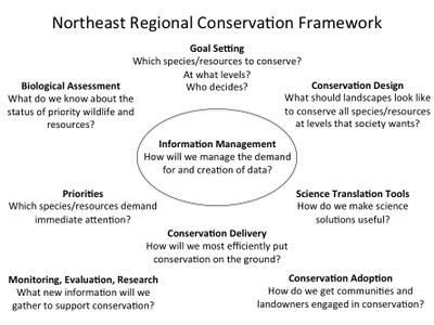Introduction: Northeast Regional Conservation Framework