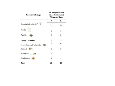 Data available by taxonomic group